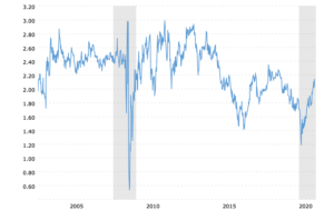5-year-5-year-forward-inflation-rate-chart-2021-02-10-macrotrends.png